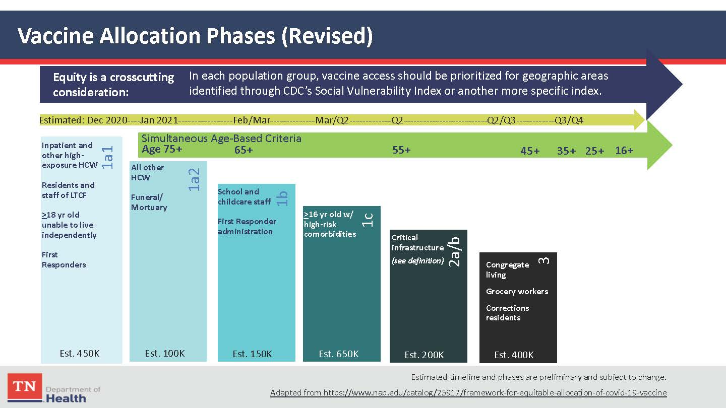 Diagram of Tennessee's proposed vaccine phases as of 12/30/2020